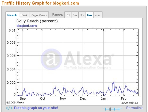 alexa traffic graph of blogkori.com